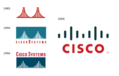 Cisco & Cisco Network Hardware News and Technology